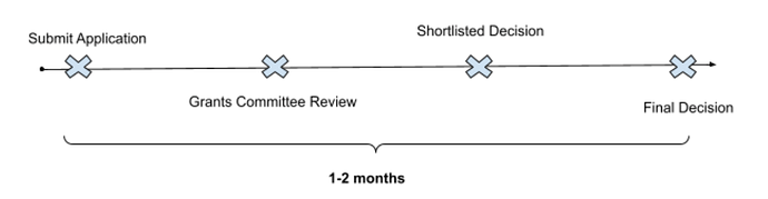 Application%20Process%20flow